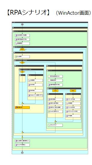 rpa-scenario-flow-chart